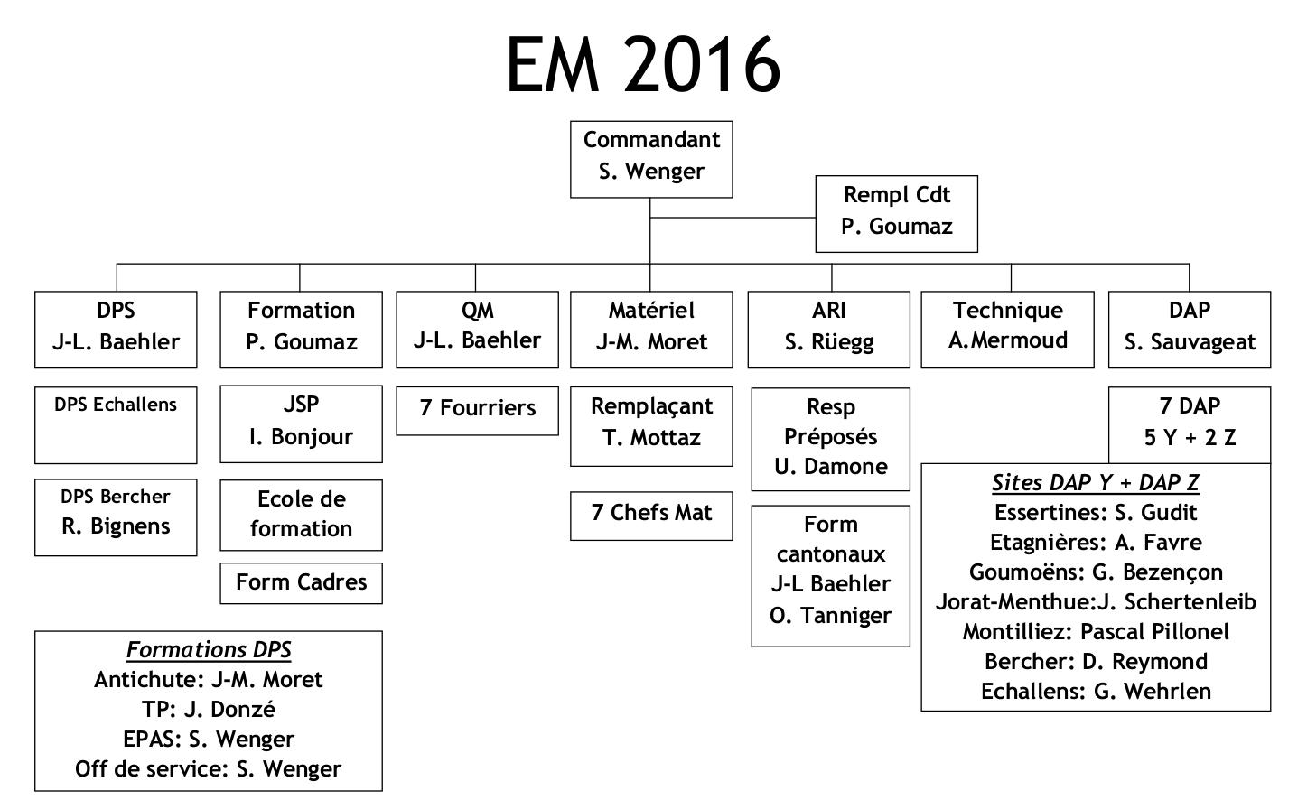 EM2016