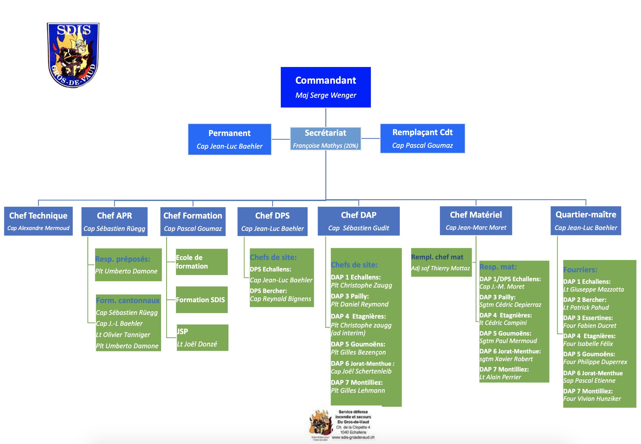 Organigramme SDIS 2020